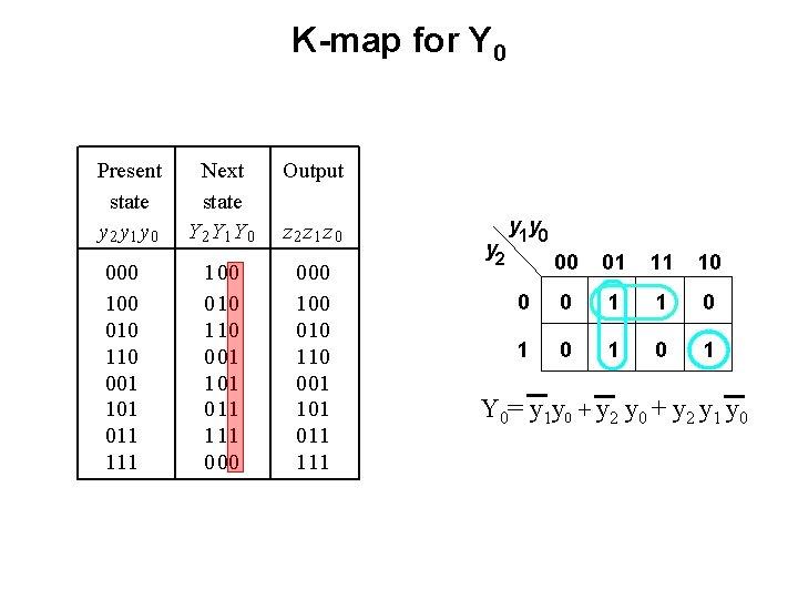 K-map for Y 0 Present state y 2 y 1 y 0 000 100