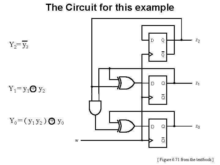 The Circuit for this example D Y 2= y 2 Q z 2 Q