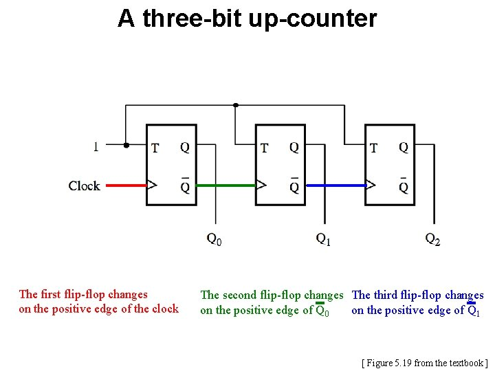 A three-bit up-counter The first flip-flop changes on the positive edge of the clock