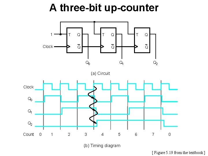 A three-bit up-counter 1 T Clock Q T Q Q 0 Q Q Q