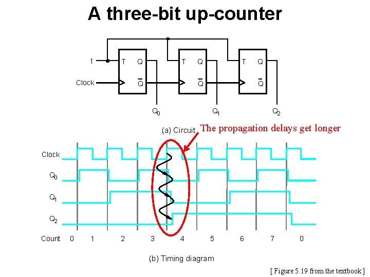 A three-bit up-counter 1 T Clock Q T Q Q 0 Q Q 1