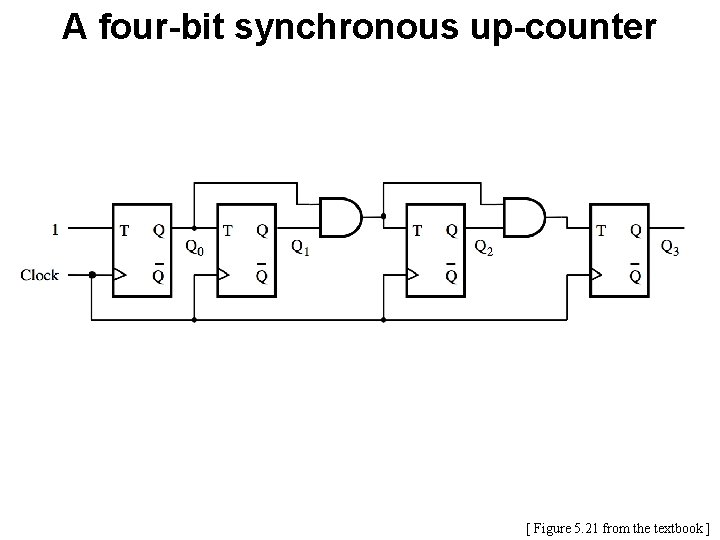 A four-bit synchronous up-counter [ Figure 5. 21 from the textbook ]