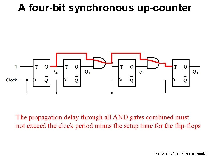 A four-bit synchronous up-counter The propagation delay through all AND gates combined must not