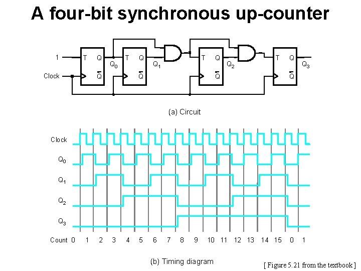 A four-bit synchronous up-counter 1 T Clock Q Q 0 T Q Q Q