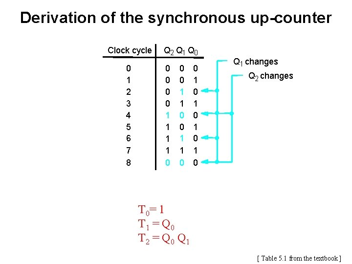 Derivation of the synchronous up-counter Clock cycle 0 1 2 3 4 5 6