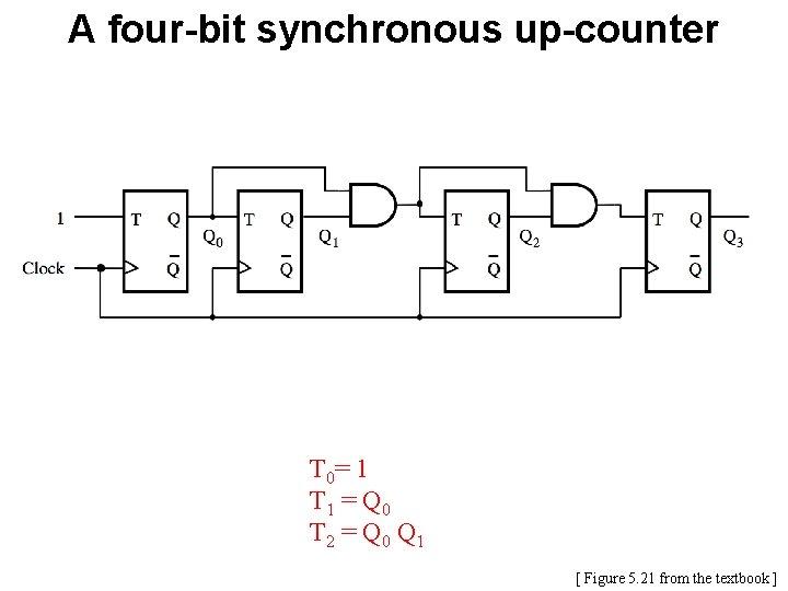 A four-bit synchronous up-counter T 0= 1 T 1 = Q 0 T 2