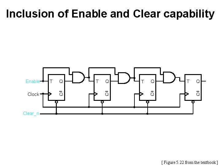 Inclusion of Enable and Clear capability Enable Clock T Q Q Clear_n [ Figure