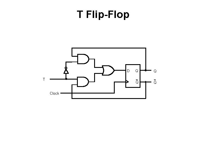 T Flip-Flop D T Clock Q Q