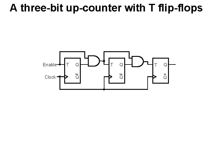 A three-bit up-counter with T flip-flops Enable Clock T Q Q