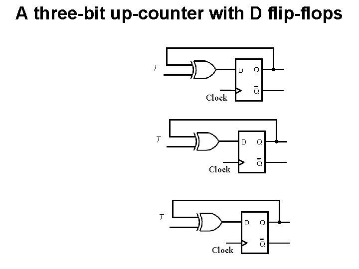 A three-bit up-counter with D flip-flops T Q D Q Clock T D Clock