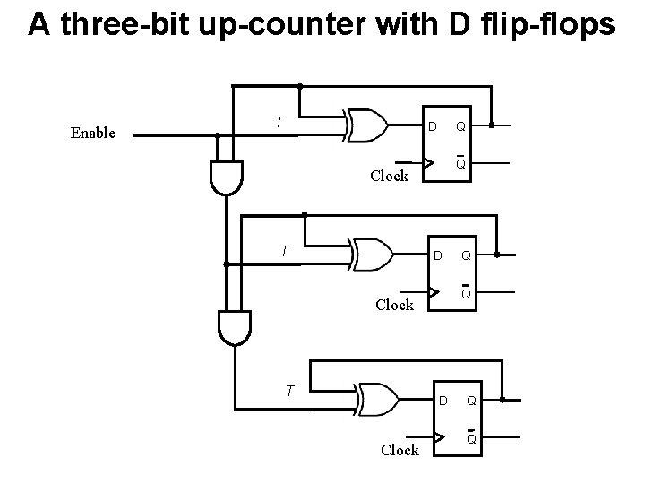 A three-bit up-counter with D flip-flops Enable T Q D Q Clock T D