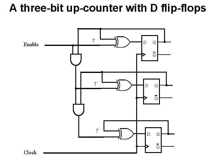 A three-bit up-counter with D flip-flops Enable T Q D Q T D Q