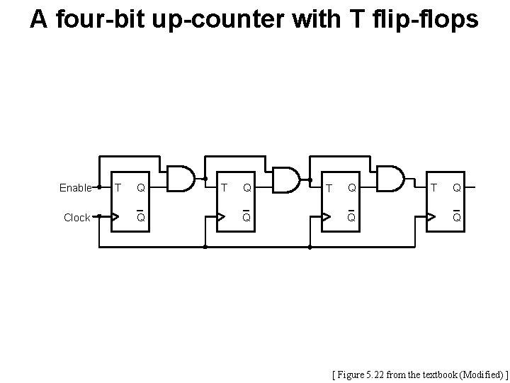 A four-bit up-counter with T flip-flops Enable Clock T Q Q [ Figure 5.