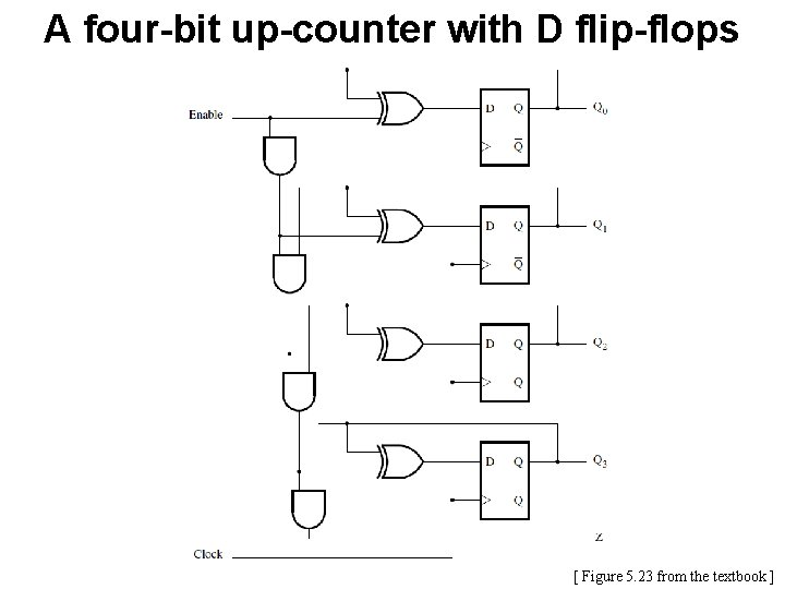 A four-bit up-counter with D flip-flops [ Figure 5. 23 from the textbook ]
