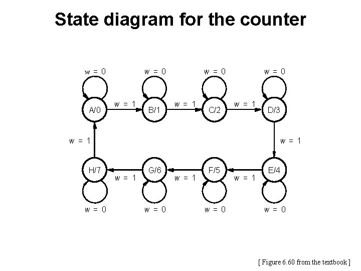 State diagram for the counter w = 0 A/0 w= 1 B/1 w= 0