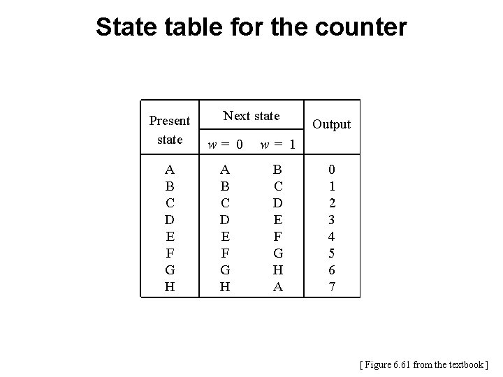 State table for the counter Next state Present state w= 0 w= 1 A