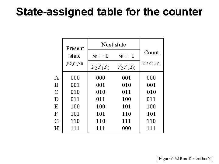 State-assigned table for the counter Present state y 2 y 1 y 0 A
