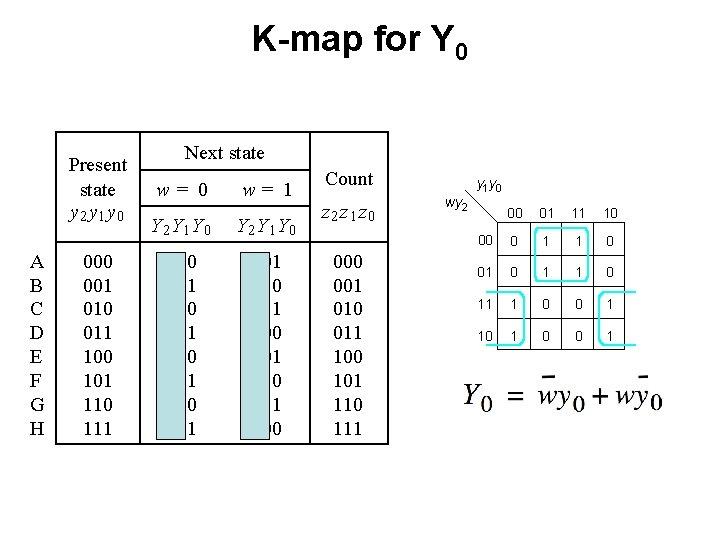 K-map for Y 0 Present state y 2 y 1 y 0 A B
