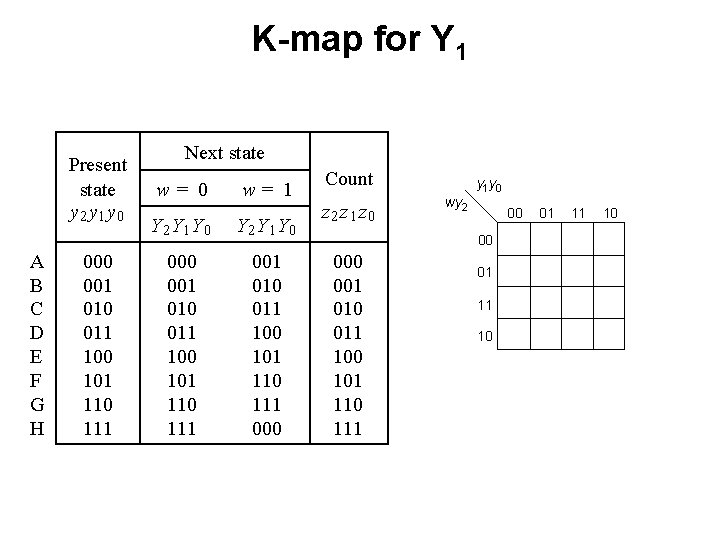 K-map for Y 1 Present state y 2 y 1 y 0 A B