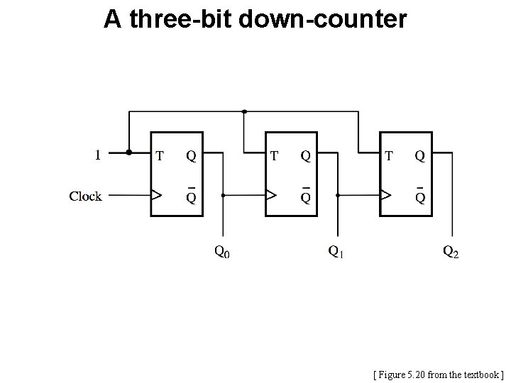 A three-bit down-counter [ Figure 5. 20 from the textbook ]
