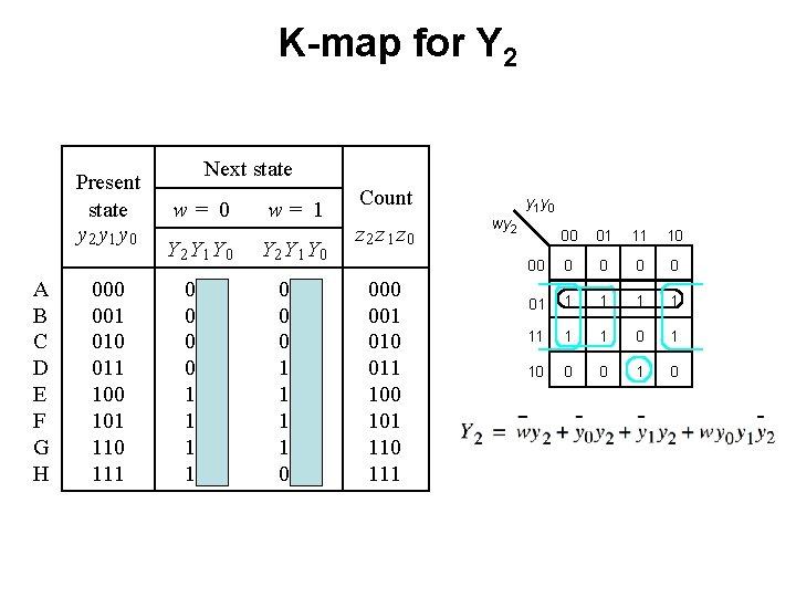 K-map for Y 2 Present state y 2 y 1 y 0 A B