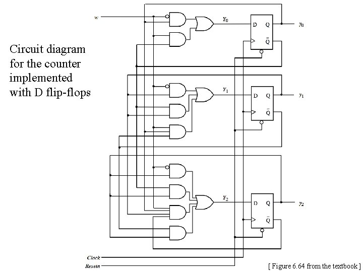 Circuit diagram for the counter implemented with D flip-flops [ Figure 6. 64 from