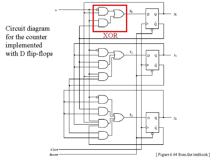 Circuit diagram for the counter implemented with D flip-flops XOR [ Figure 6. 64