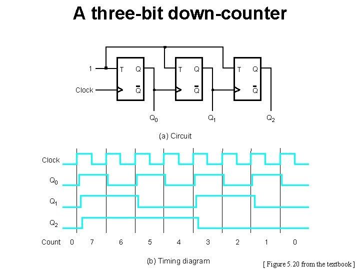 A three-bit down-counter 1 T Clock Q T Q Q 0 Q Q Q
