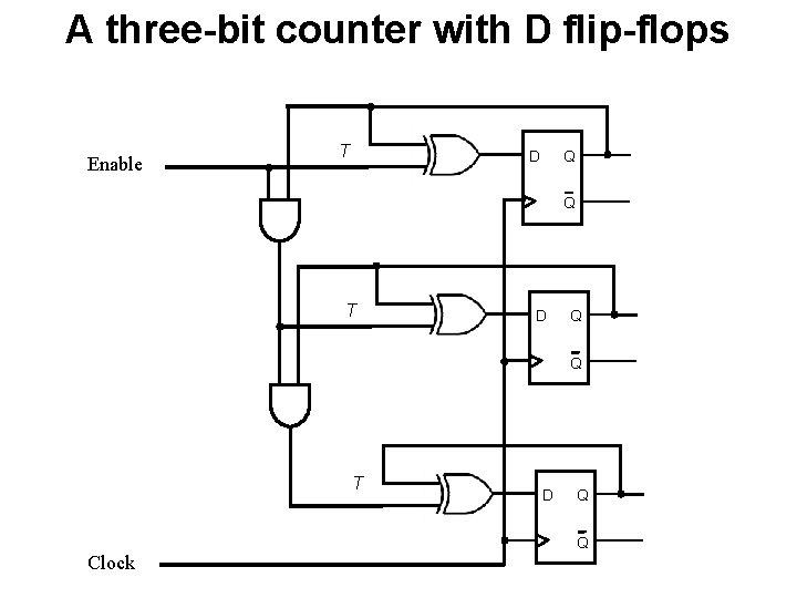 A three-bit counter with D flip-flops Enable T Q D Q T D Q