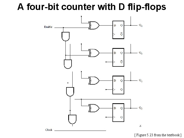 A four-bit counter with D flip-flops [ Figure 5. 23 from the textbook ]