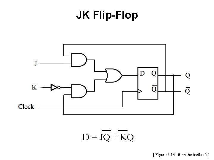 JK Flip-Flop D = JQ + KQ [ Figure 5. 16 a from the