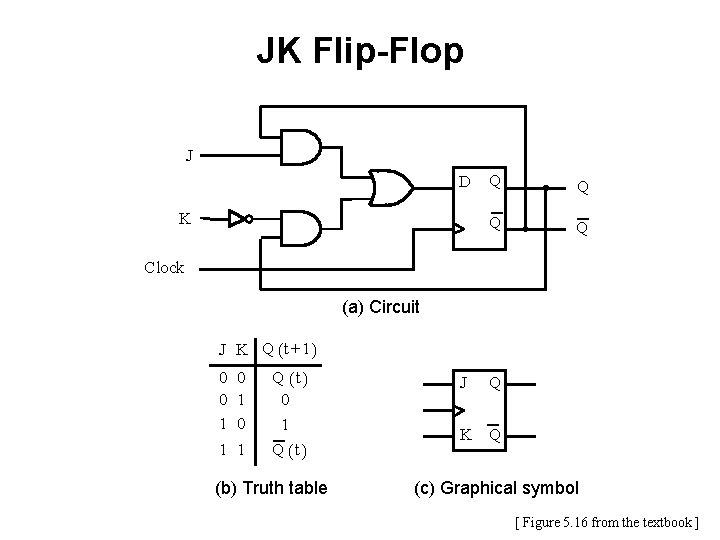 JK Flip-Flop J D K Q Q Clock (a) Circuit J K Q (
