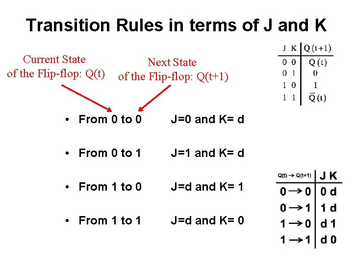 Transition Rules in terms of J and K Current State of the Flip-flop: Q(t)
