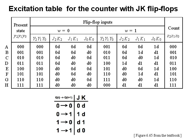 Excitation table for the counter with JK flip-flops Present state y 2 y 1