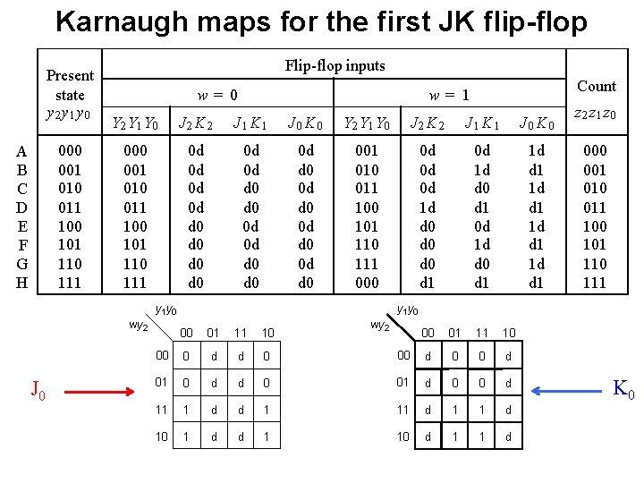Karnaugh maps for the first JK flip-flop Present state y 2 y 1 y