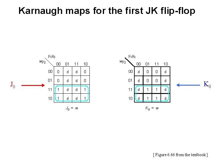 Karnaugh maps for the first JK flip-flop y 1 y 0 wy 2 J