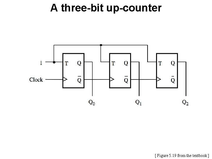 A three-bit up-counter [ Figure 5. 19 from the textbook ]