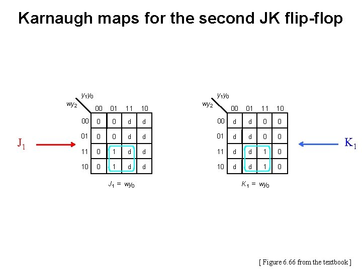 Karnaugh maps for the second JK flip-flop y 1 y 0 wy 2 J