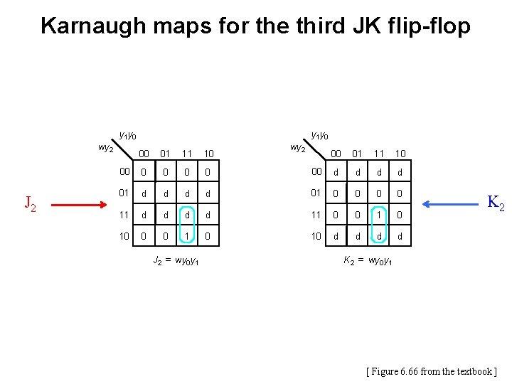 Karnaugh maps for the third JK flip-flop y 1 y 0 wy 2 J