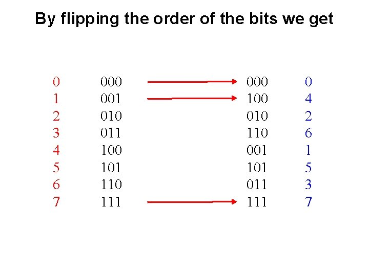 By flipping the order of the bits we get 0 1 2 3 4