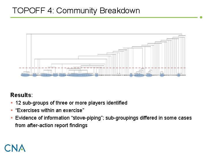 TOPOFF 4: Community Breakdown Results: § 12 sub-groups of three or more players identified