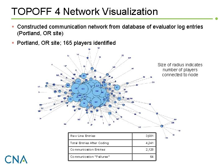 TOPOFF 4 Network Visualization § Constructed communication network from database of evaluator log entries