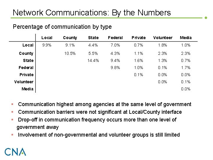 Network Communications: By the Numbers Percentage of communication by type Local County State Federal