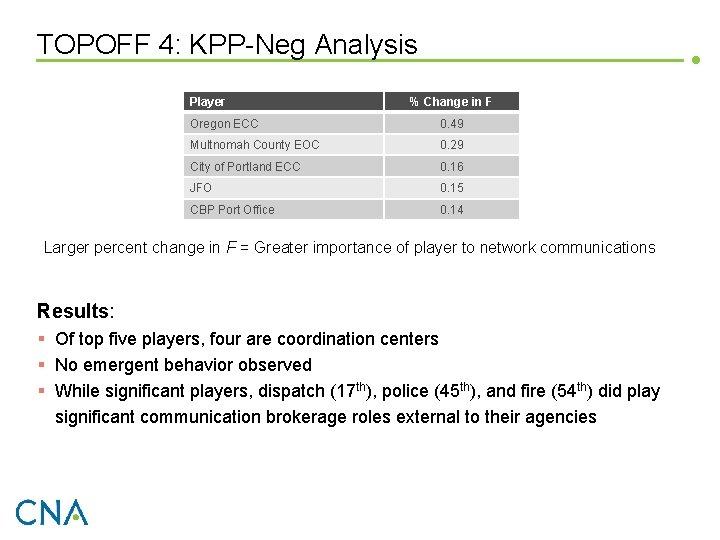 TOPOFF 4: KPP-Neg Analysis Player % Change in F Oregon ECC 0. 49 Multnomah