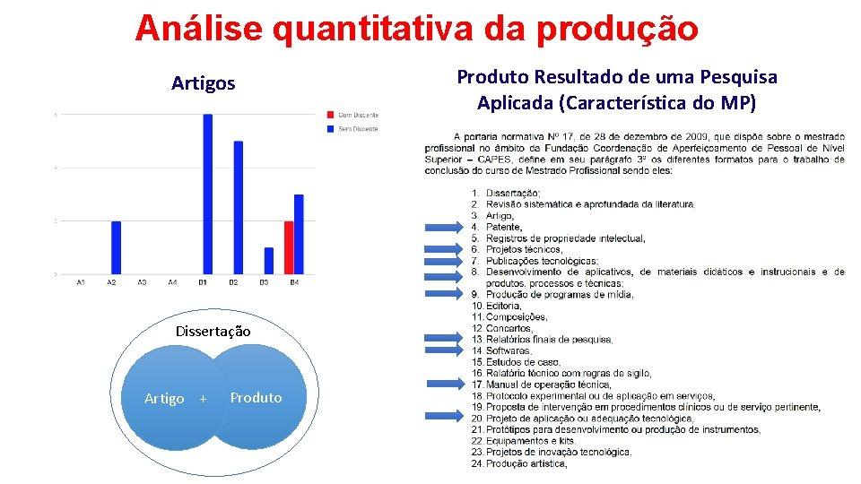 Análise quantitativa da produção Artigos Dissertação Artigo + Produto Resultado de uma Pesquisa Aplicada