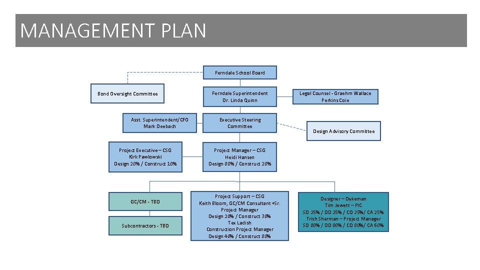 MANAGEMENT PLAN Ferndale School Board Bond Oversight Committee Asst. Superintendent/CFO Mark Deebach Project Executive