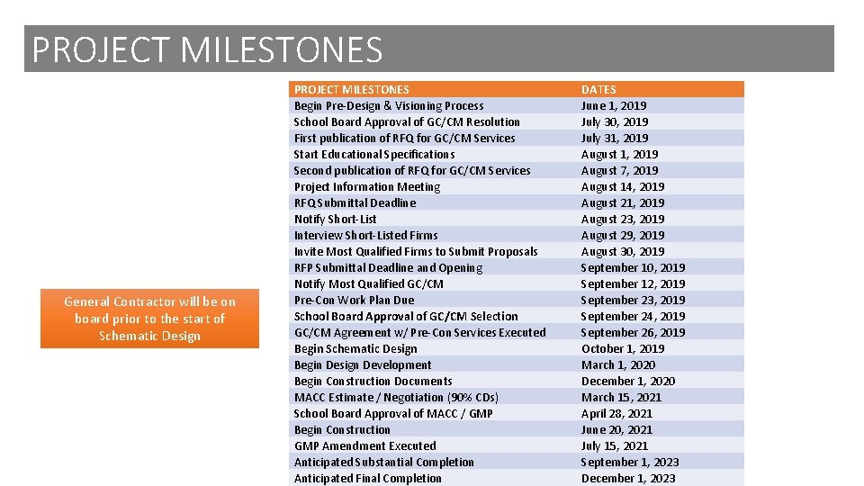 PROJECT MILESTONES General Contractor will be on board prior to the start of Schematic