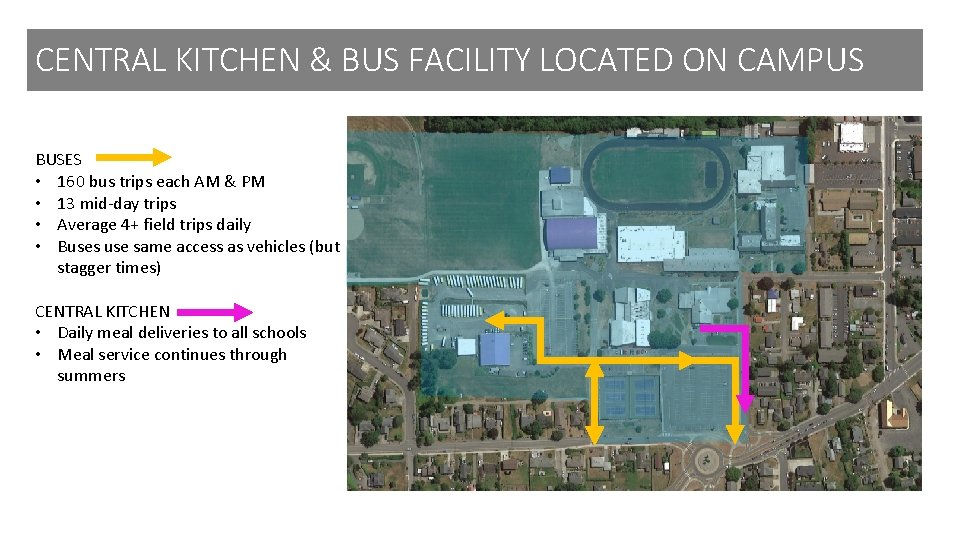 CENTRAL KITCHEN & BUS FACILITY LOCATED ON CAMPUS BUSES • 160 bus trips each