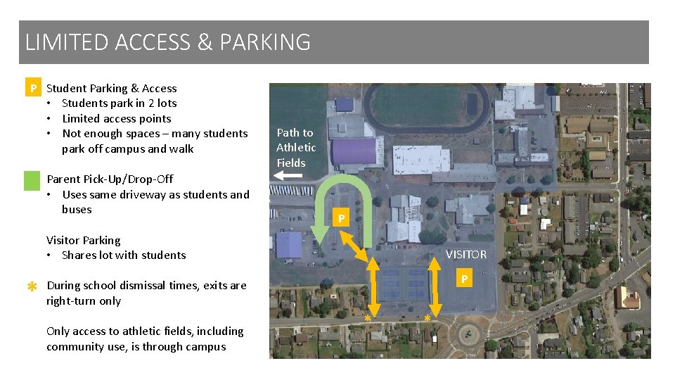 LIMITED ACCESS & PARKING P Student Parking & Access • Students park in 2