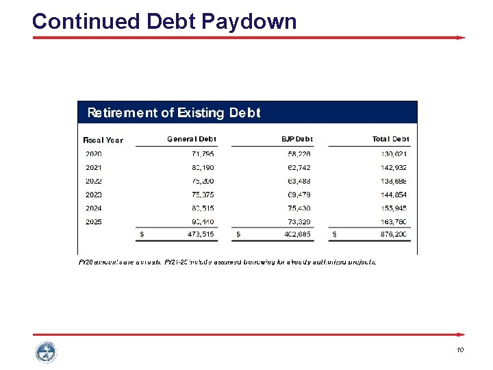 Continued Debt Paydown 10